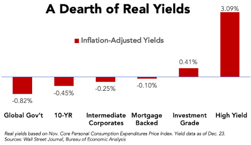 Chart: A Dearth of Real Yields