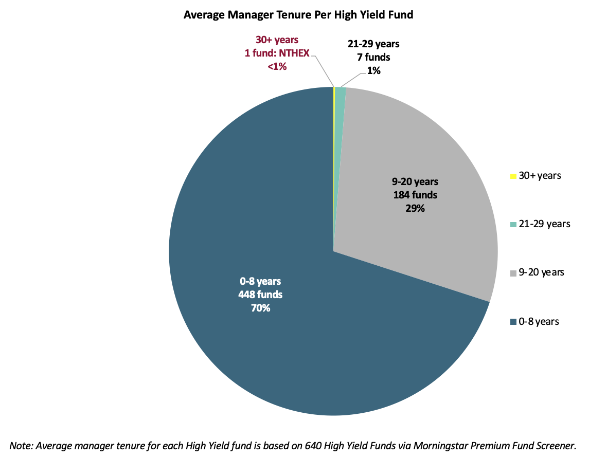 High Yield Manager Tenure Chart